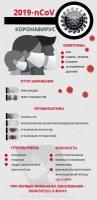 Коронавирус: симтомы, пути заражений, профилактика, группы риска